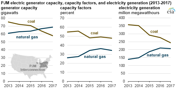Natural_Gas_PJM_Green_Titan_1 Source: U.S. Energy Information Administration, Power Plant Operations Report