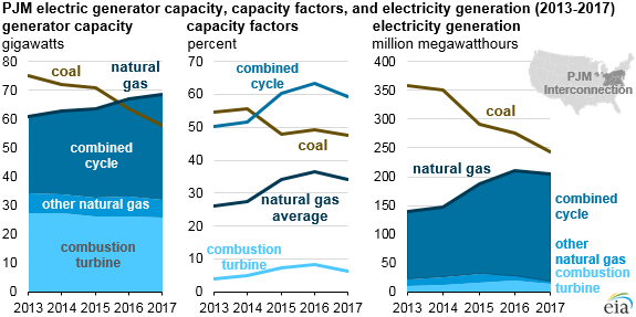 Natural_Gas_PJM_Green_Titan_2 Source: U.S. Energy Information Administration, Power Plant Operations Report