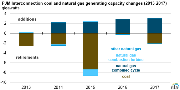 Natural_Gas_PJM_Green_Titan_4 Source: U.S. Energy Information Administration, Annual Electric Generator Inventory