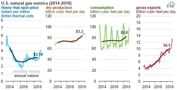 Natural_Gas_Price_Increase_2018_Titan_1