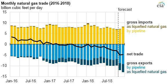 Natural_Gas_Price_Increase_2018_Titan_3