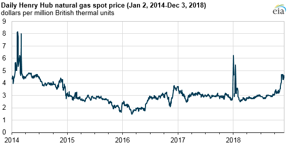 Natural_Gas_Price_Increase_Expectations_Titan_1 Source: U.S. Energy Information Administration, based on Thomson Reuters