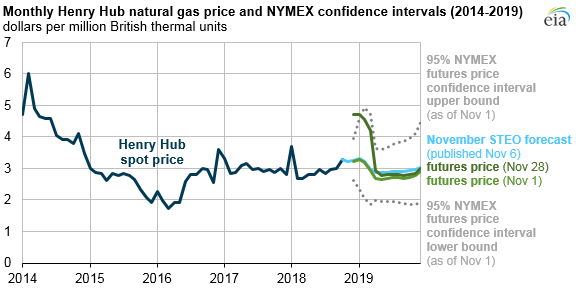 Natural_Gas_Price_Increase_Expectations_Titan_2 Source: U.S. Energy Information Administration, based on Thomson Reuters, CME Group, and Short-Term Energy Outlook