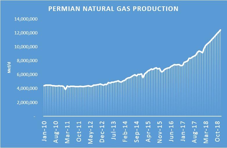 Natural_Gas_Prices_Below_Zero_Titan_2