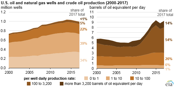 Natural_Gas_Production_Titan_1 Source: U.S. Energy Information Administration, U.S. Oil and Natural Gas Wells by Production Rate