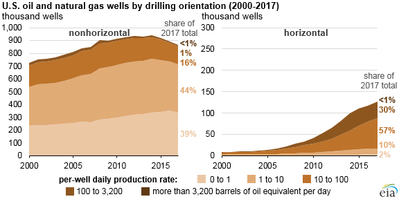 Natural_Gas_Production_Titan_2 Source: U.S. Energy Information Administration, U.S. Oil and Natural Gas Wells by Production Rate