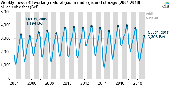 Natural_Gas_Stocks_Titan_ Source: U.S. Energy Information Administration, Natural Gas Monthly and Weekly Natural Gas Storage Report