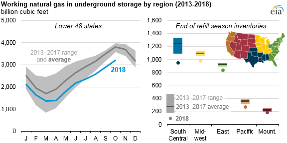 Natural_Gas_Stocks_Titan_2 Source: U.S. Energy Information Administration, Natural Gas Monthly and Weekly Natural Gas Storage Report