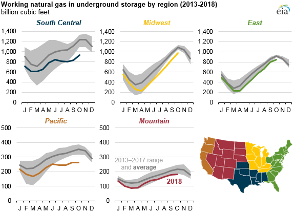 Natural_Gas_Stocks_Titan_3 Source: U.S. Energy Information Administration, Natural Gas Monthly and Weekly Natural Gas Storage Report