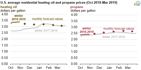 Propane_Prices_Titan_1 Source: U.S. Energy Information Administration, State Heating Oil and Propane Program (SHOPP) and Short-Term Energy Outlook