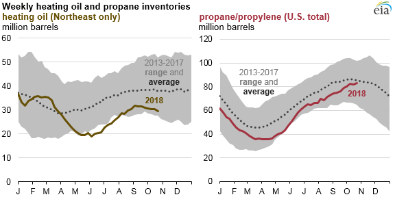Propane_Prices_Titan_2 Source: U.S. Energy Information Administration, Weekly Petroleum Status Report