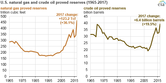 Record_Natural_Gas_Titan_1 Source: U.S. Energy Information Administration, U.S. Crude Oil and Natural Gas Proved Reserves