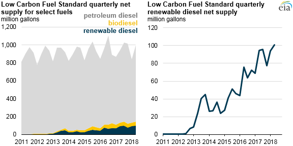 Renewable_Diesel_Carbon_Titan_ Source: U.S. Energy Information Administration, based on California Air Resources Board
