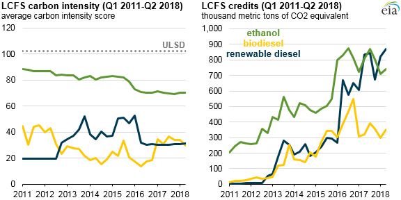 Renewable_Diesel_Carbon_Titan_3 Source: U.S. Energy Information Administration, based on California Air Resources Board