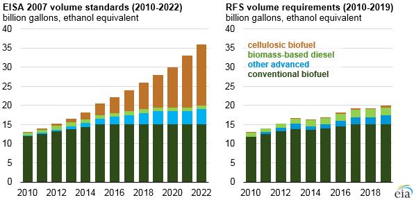 Renewable_Standards_2019_Titan_1 Source: U.S. Energy Information Administration, based on U.S. Environmental Protection Agency's Renewable Fuel Standard program