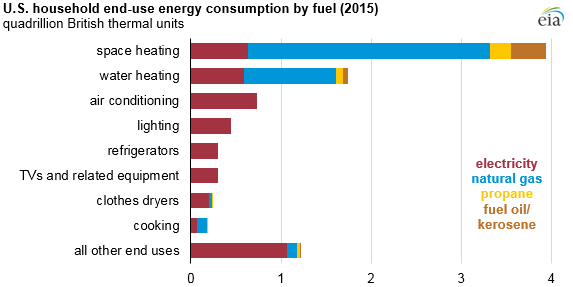 Space_Heating_Titan_1 Source: U.S. Energy Information Administration, Residential Energy Consumption Survey 2015