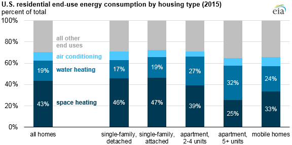Space_Heating_Titan_2 Source: U.S. Energy Information Administration, Residential Energy Consumption Survey 2015