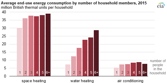 Space_Heating_Titan_3 Source: U.S. Energy Information Administration, Residential Energy Consumption Survey 2015 Note: Average values based only on the households using that end use.