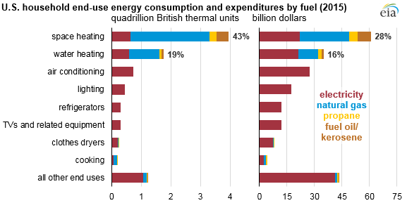 Space_Heating_Titan_4 Source: U.S. Energy Information Administration, Residential Energy Consumption Survey 2015 Note: Average values based only on the households using that end use.