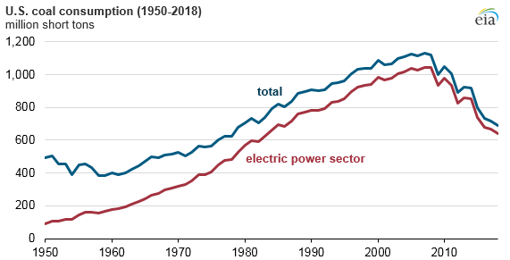 Titan_2018_Electric_Lowest_1 Source: U.S. Energy Information Administration, Monthly Energy Review October 2018 and Short-Term Energy Outlook November 2018