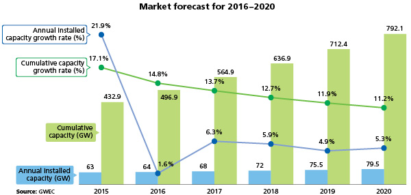 Wind_Power_Green_Titan_2 Fig. 1. Global cumulative market forecast through 2020, moderate scenario. Credit: Global Wind Energy Council.
