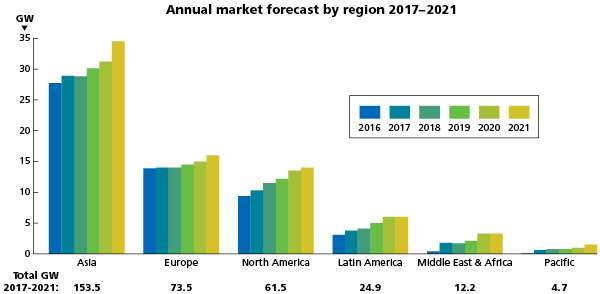 Wind_Power_Green_Titan_3 Fig. 2. Annual Market Forecast through 2021 for Asia, Europe, North America, Latin America, Middle East and Africa and the Pacific. Credit: Global Wind Energy Council.