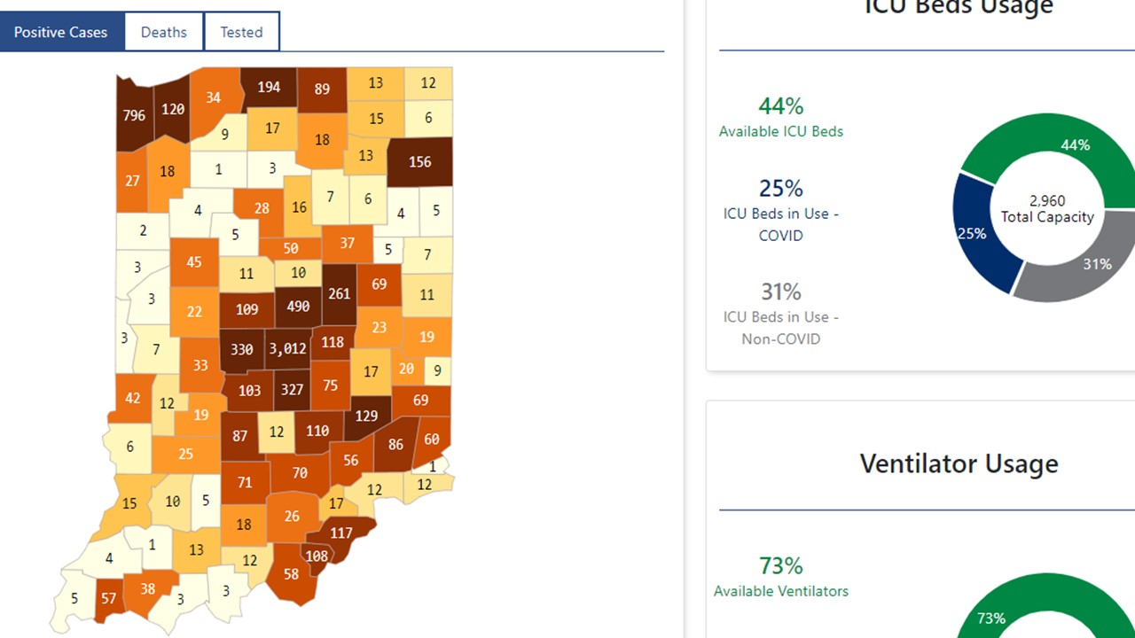 Indiana's COVID-19 Dashboard Shows New Statewide Information on Outbreak, Hospitals