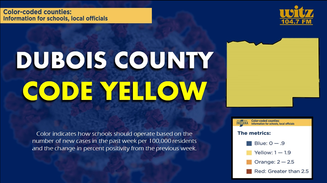 Dubois County Now Under CODE YELLOW as Positivity Rate Begins to Drop