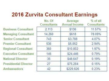 Wall_zurvita_consultant_earnings