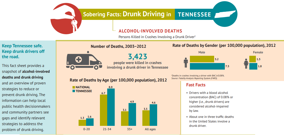 Common Drunk Driving Problems in Murfreesboro and Beyond