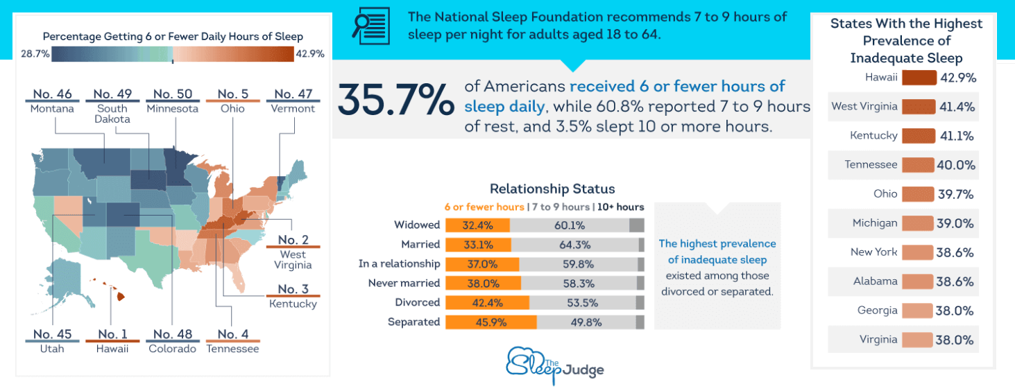 Tennessee Number 4 in Country for Sleep