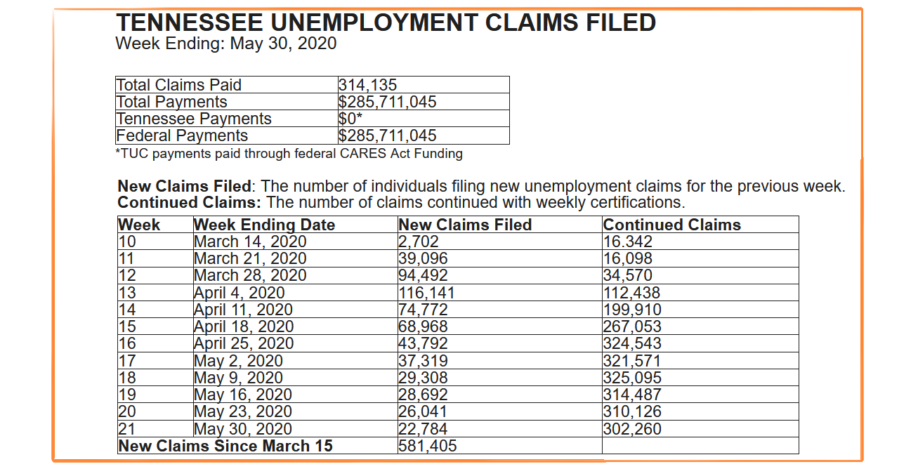 Unemployment Claims see downward trend in Rutherford County and throughout Tennessee