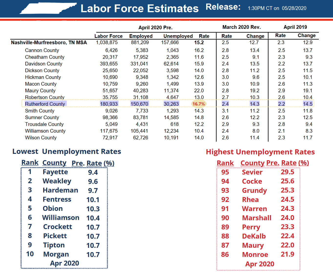 Rutherford County UNEMPLOYMENT Rate Stands at 16.7%