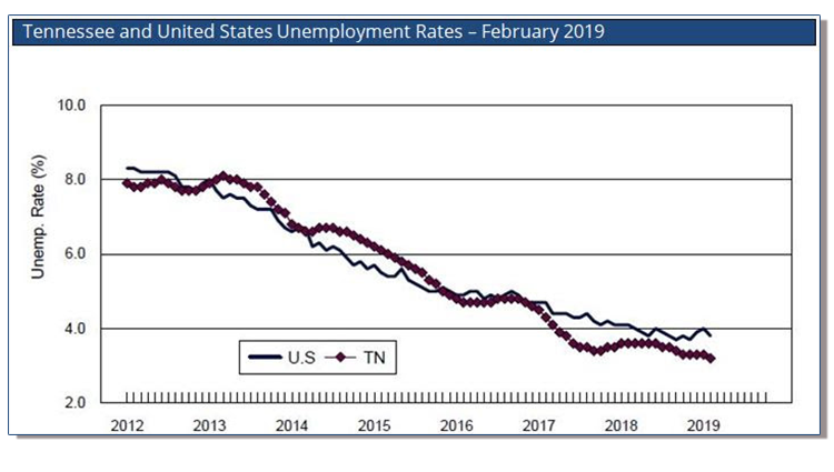 Tennessee Has Historically Low Unemployment Rate