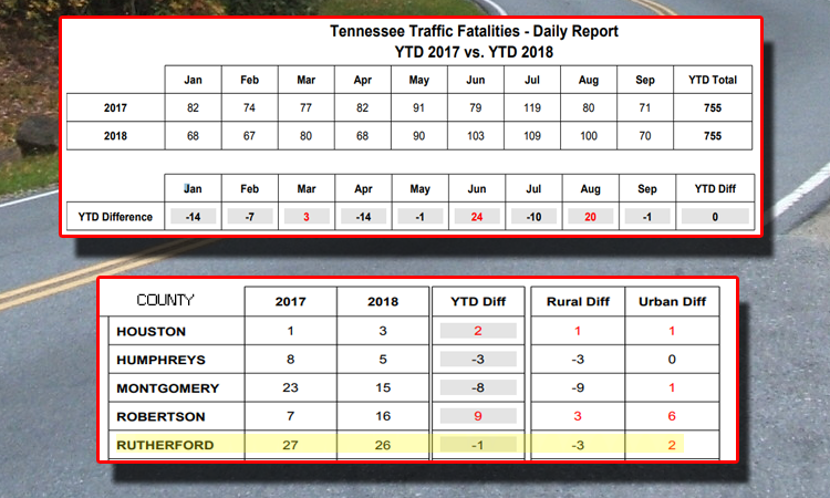 Attempting to Curb Fatal Accidents in Rutherford County and throughout Tennessee