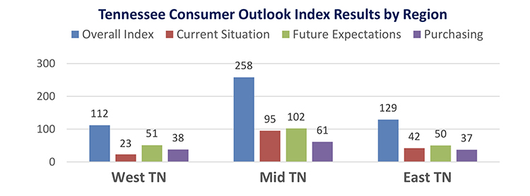 Latest statewide snapshot 'good news for local businesses and retailers'