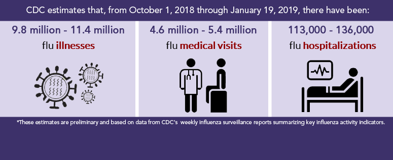 TN Seeing upswing in Flu