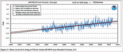 Beaufort County's average sea levels from 1930 to present