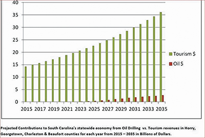 This graph was provided by Peg Howell, founder of Stop Offshore Drilling in the Atlantic (SODA), based in Pawley's Island. The oil revenue data was taken from a 2013 report to the American Petroleum Institute. The tourism data was gathered from reports by