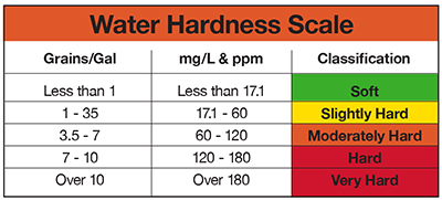 Hard water versus soft water; what's the difference?