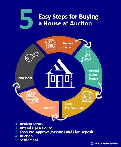 5 easy steps to buying a home at alderfer auction infographic
