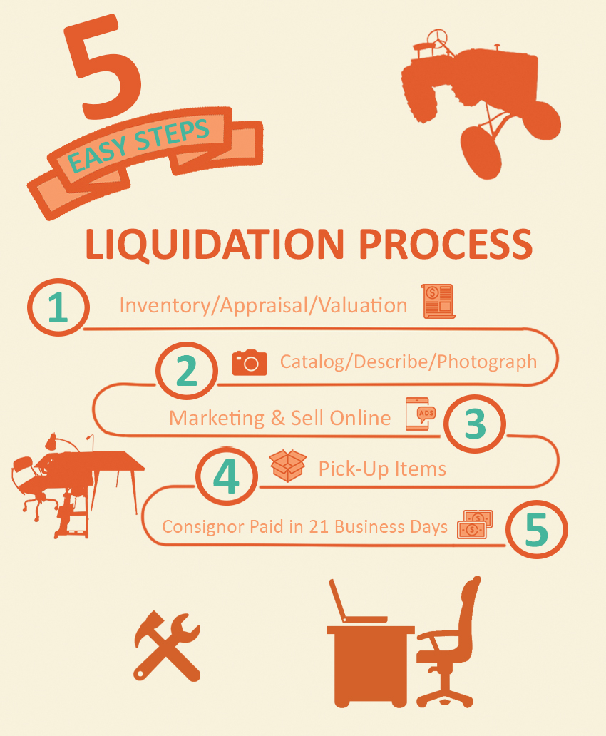 Alderfer Auction 5 easy steps liquidation process infographic