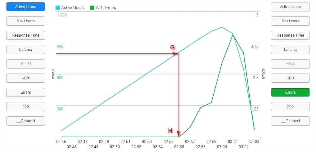 Active v User Errors- Load Testing with BlazeMeter