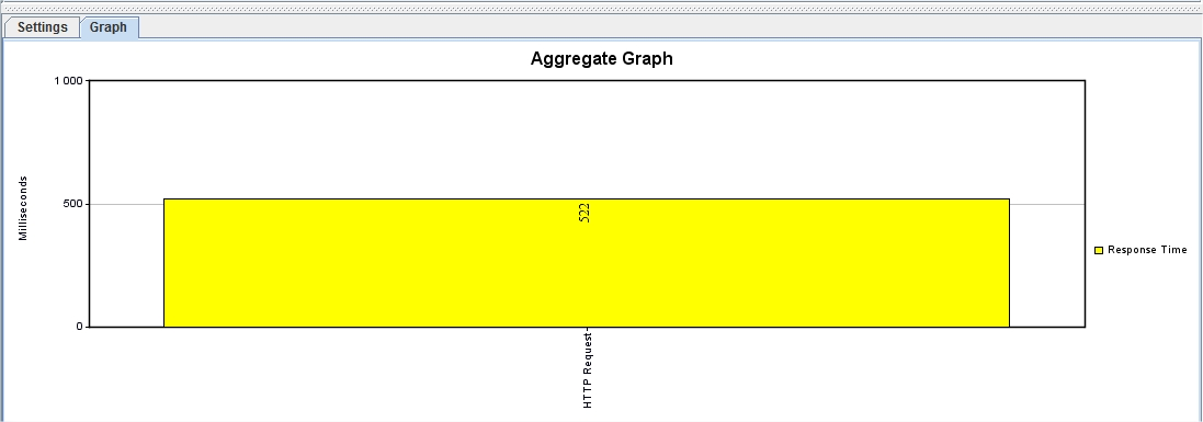 JMeter 2.6. aggregate graph.