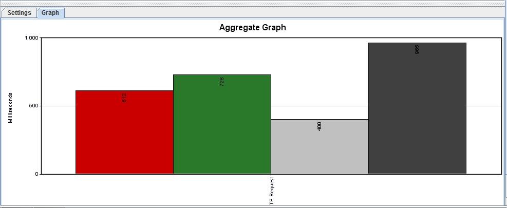 JMeter 2.7 Aggregate Graph