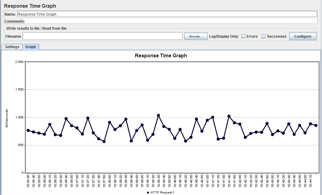 JMeter 2.8 Listener: Response Time Graph. Response Time changes during test execution
