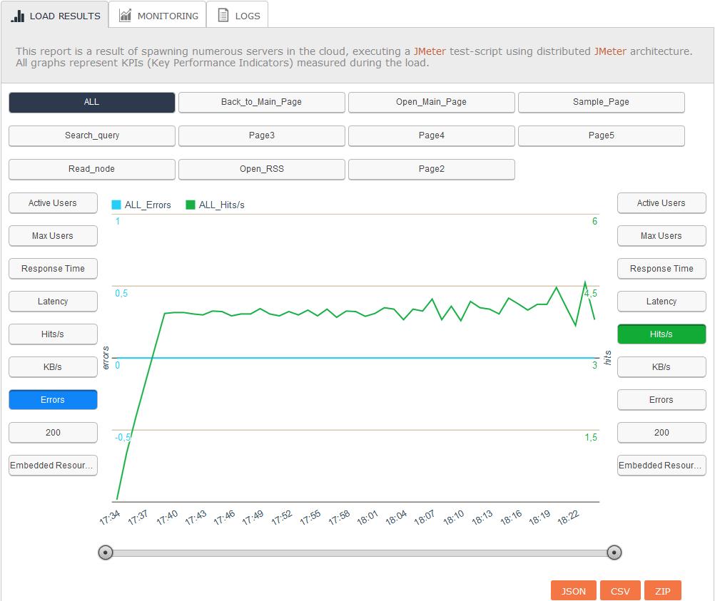 Using BlazeMeter to analyze the performance of the first test run of WordPress Blog