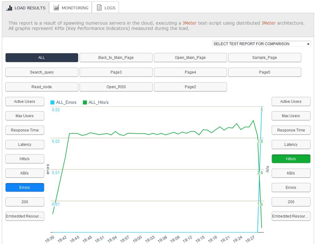 Analysis of the second test run on a WordPress blog using BlazeMeter