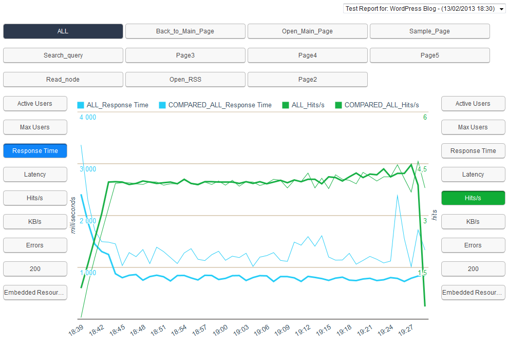 Switching statistical graphs and comparing indicators when testing a WordPress blog using BlazeMeter