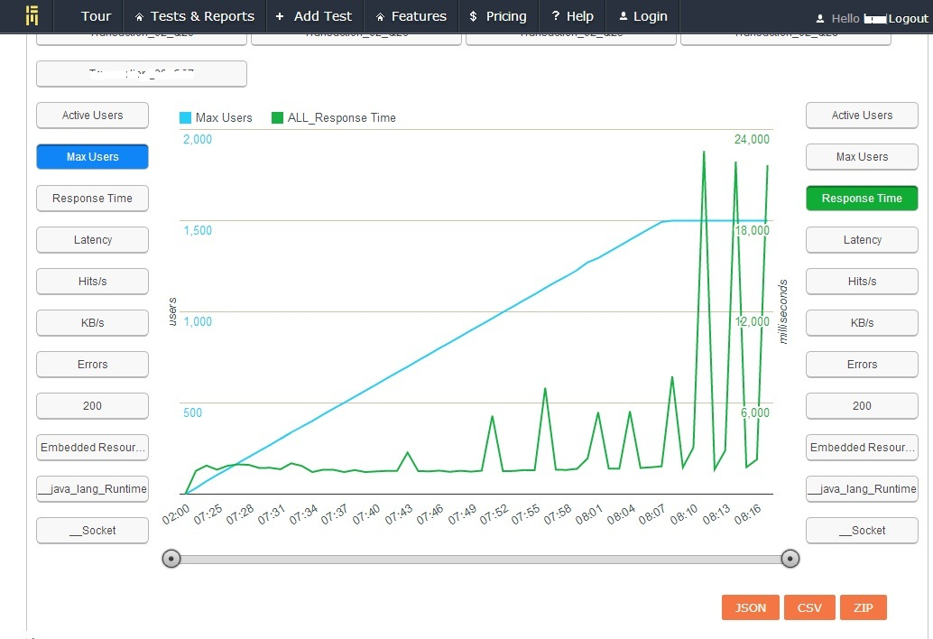 18K Concurrent users on BlazeMeter- is your site ready for the superbowl?